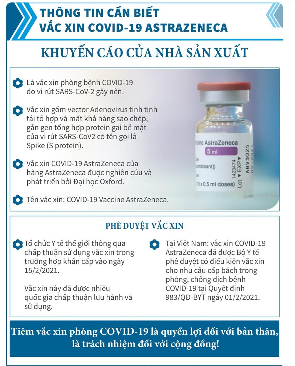 Thông tin về vắc xin AstraZeneca phòng covid-19